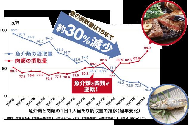 魚介類と肉類の1日1人当たり摂取量の推移(経年変化)