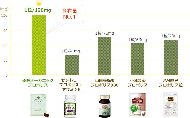 成分含有量 比較グラフ
